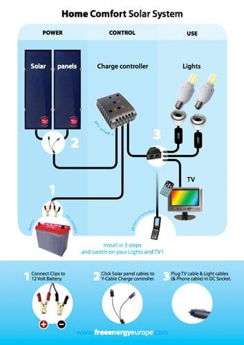 Handleiding - Zonnepaneel, TV & Licht