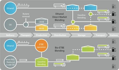 ETBE productie Infographic