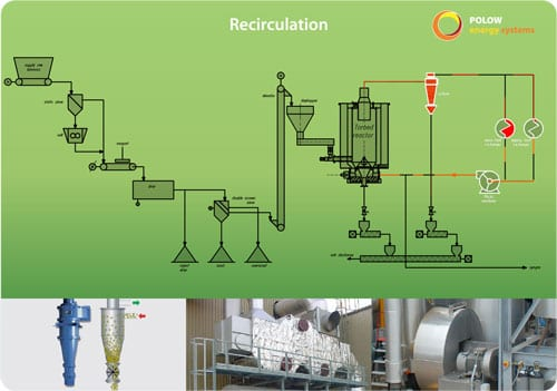 Interactieve presentatie - procesgas onderdeel